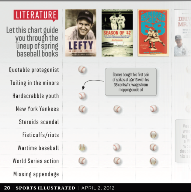 Sports Illustrated Magazine Spring Baseball Book Lineup